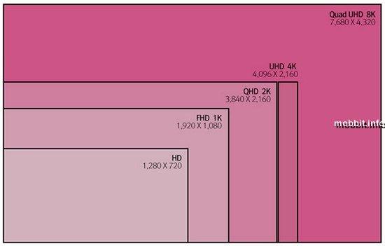 В 2015 Apple выпустит iMac с разрешением 8K