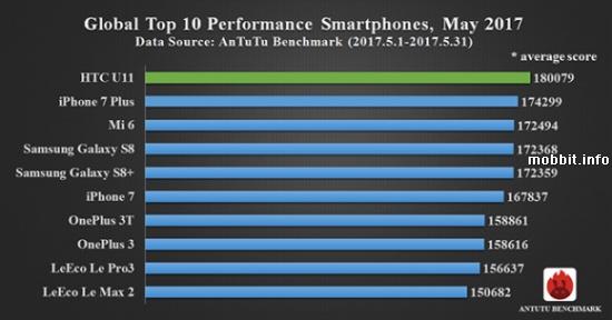 AnTuTu SmartPhones