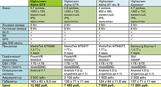 Highscreen Alpha GTX