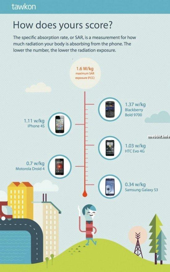 iPhone 4S излучает в три раза больше радиации, чем Galaxy S III
