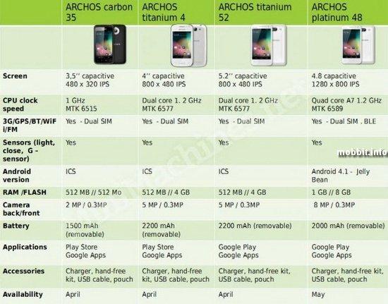 Первые смартфоны Archos