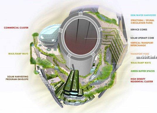 Проект экологичного небоскреба