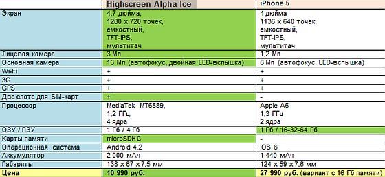 Highscreen Alpha Ice