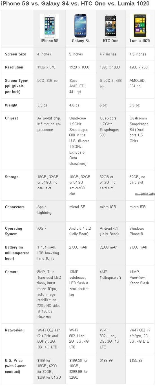 iPhone 5S против Samsung Galaxy S4, HTC One и Nokia Lumia 1020