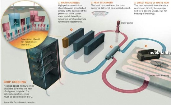 Компьютер IBM с «электронной кровью»