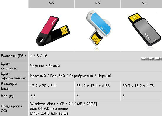 NetDISK Flash S5, R5 и M5