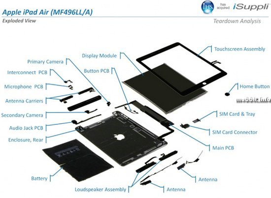 Сколько на самом деле стоит iPad Air?