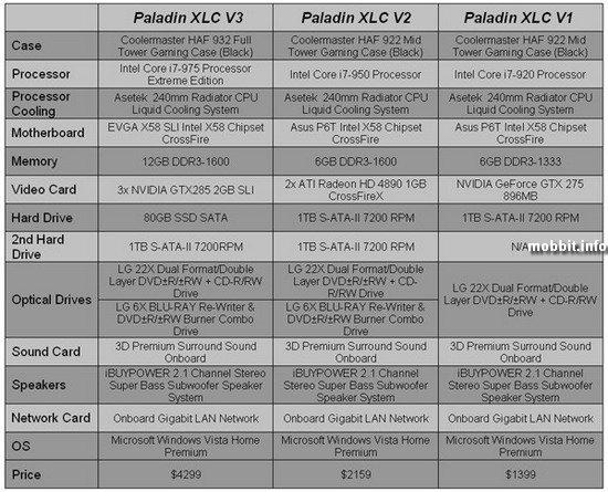 Серия Paladin XLC