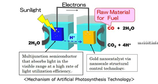 Искусственный фотосинтез с рекордной эффективностью