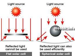 Солнечные панели Sphelar