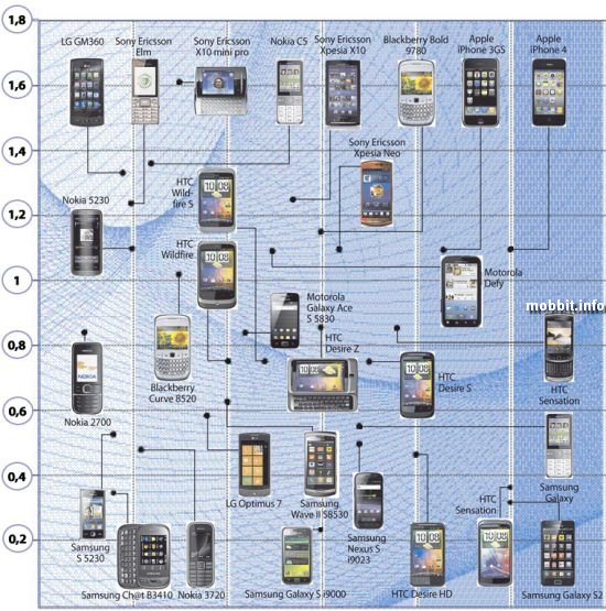 Сравнение уровня SAR различных телефонов