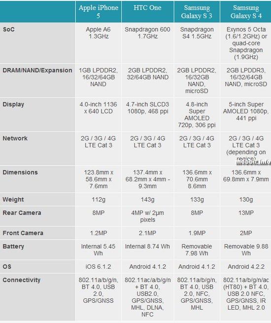 Samsung Galaxy S IV и конкуренты
