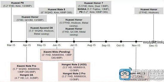 Mi 4S, Redmi Note 2, Redmi Note 2 Pro и Mi 5
